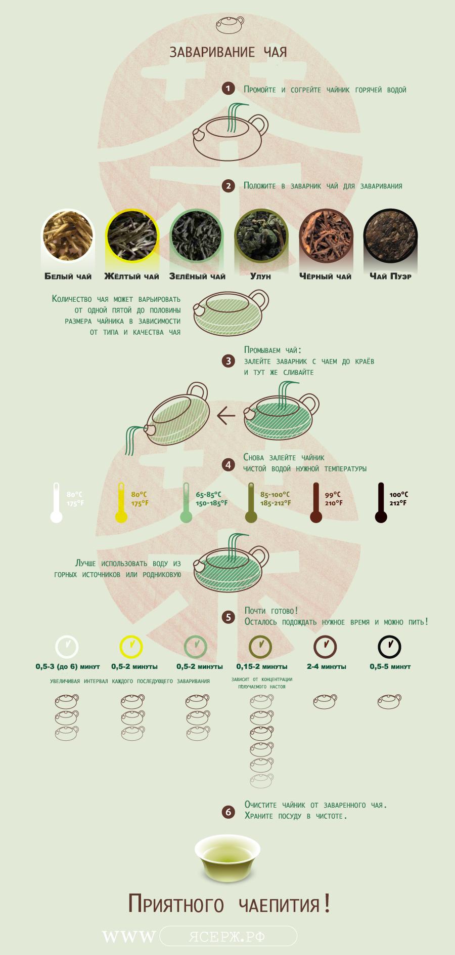 Инструкция как заваривать чай